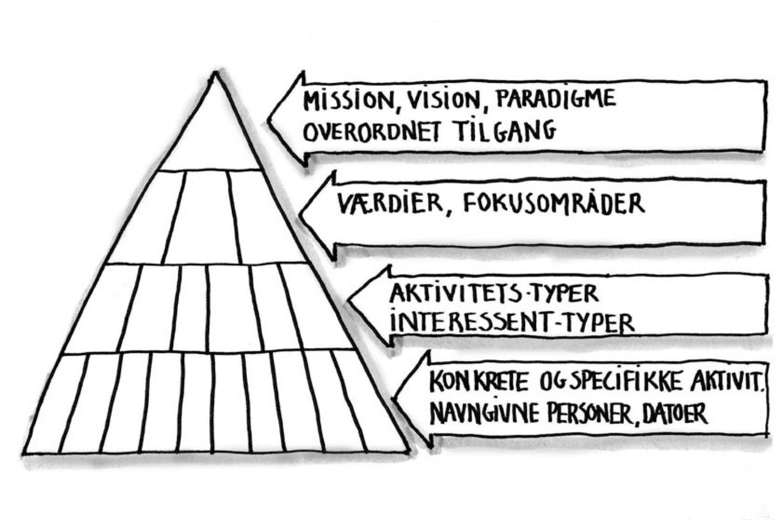 """Grafisk skabelon, """"madpyramiden"""""""